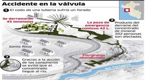 Antamina pagará 2 a 3 millones de soles por derramamiento en Santa Rosa 10