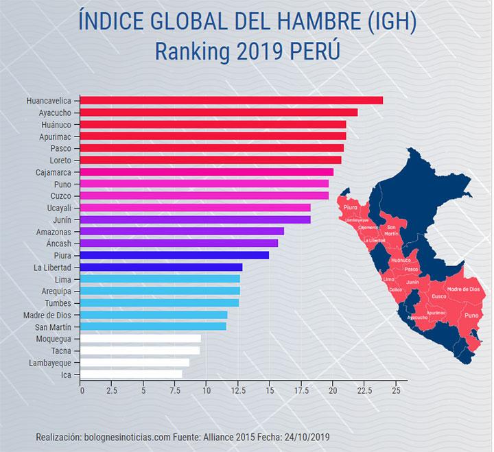 Hambre Perú